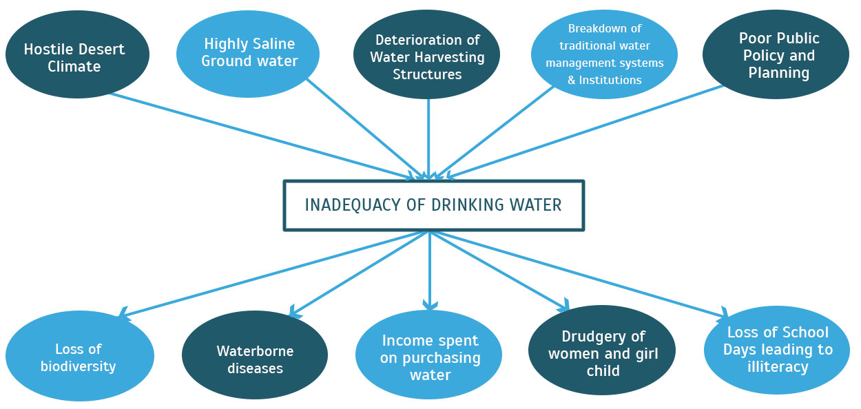 Causes and consequences of the water crisis